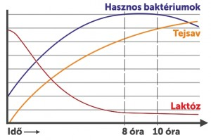 érlelési grafikon2